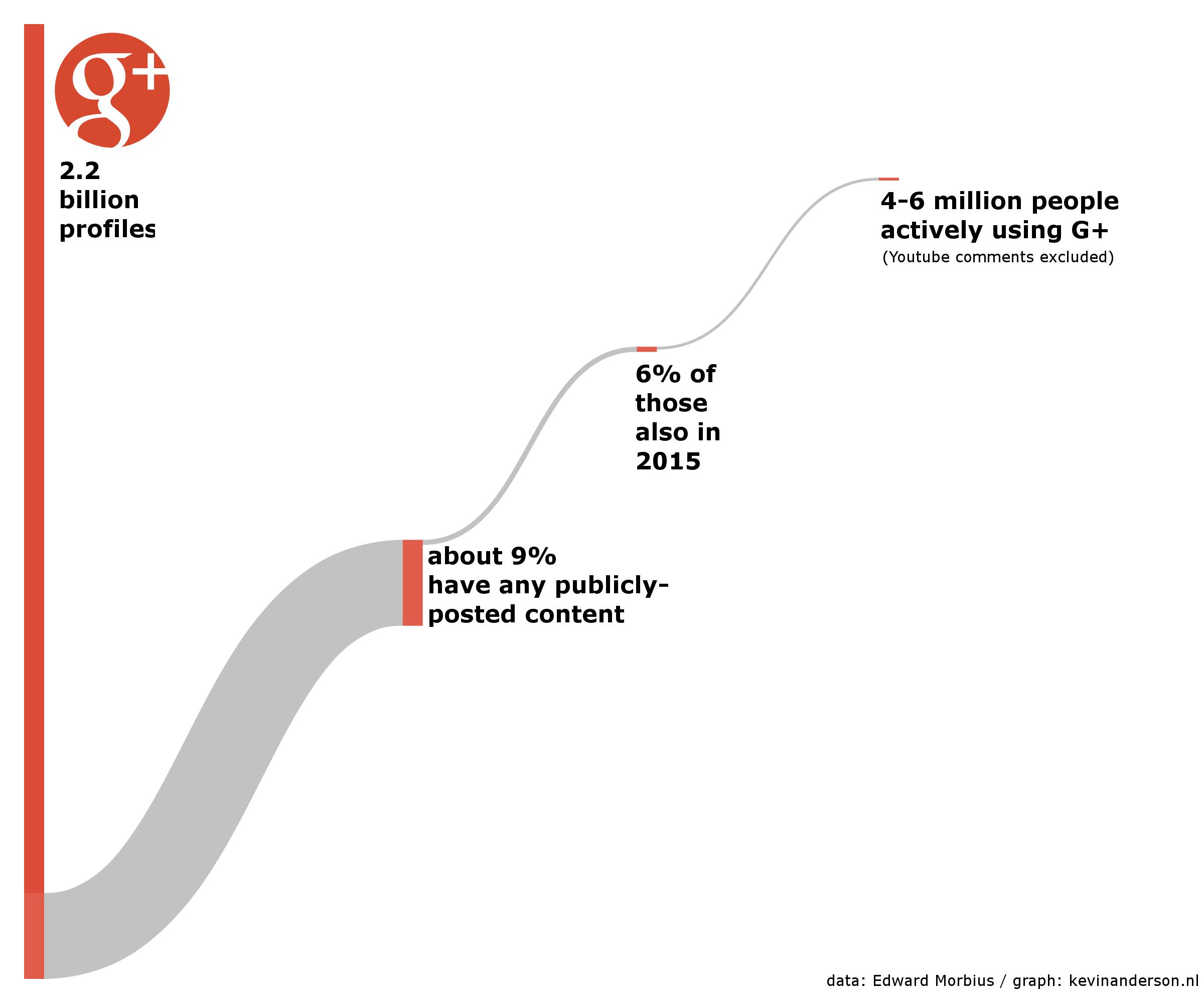 Google+ Users 2015