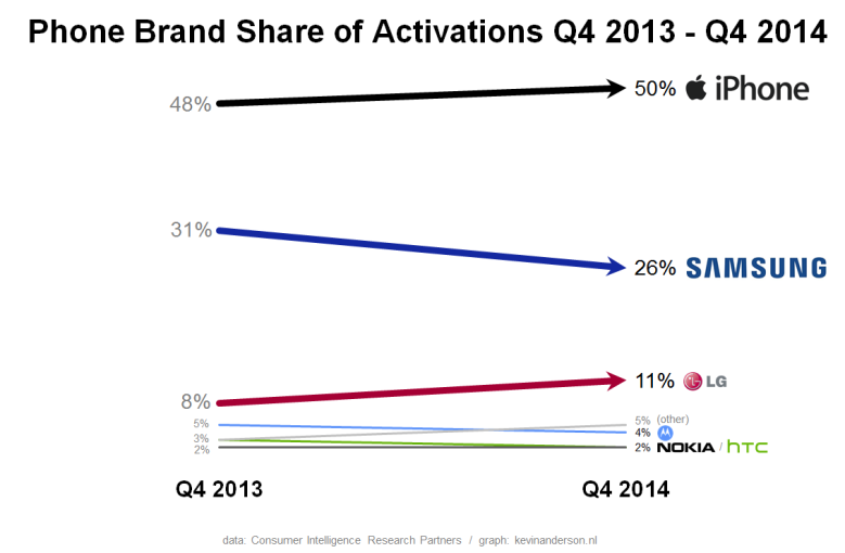 Phone Brand Share of Activations